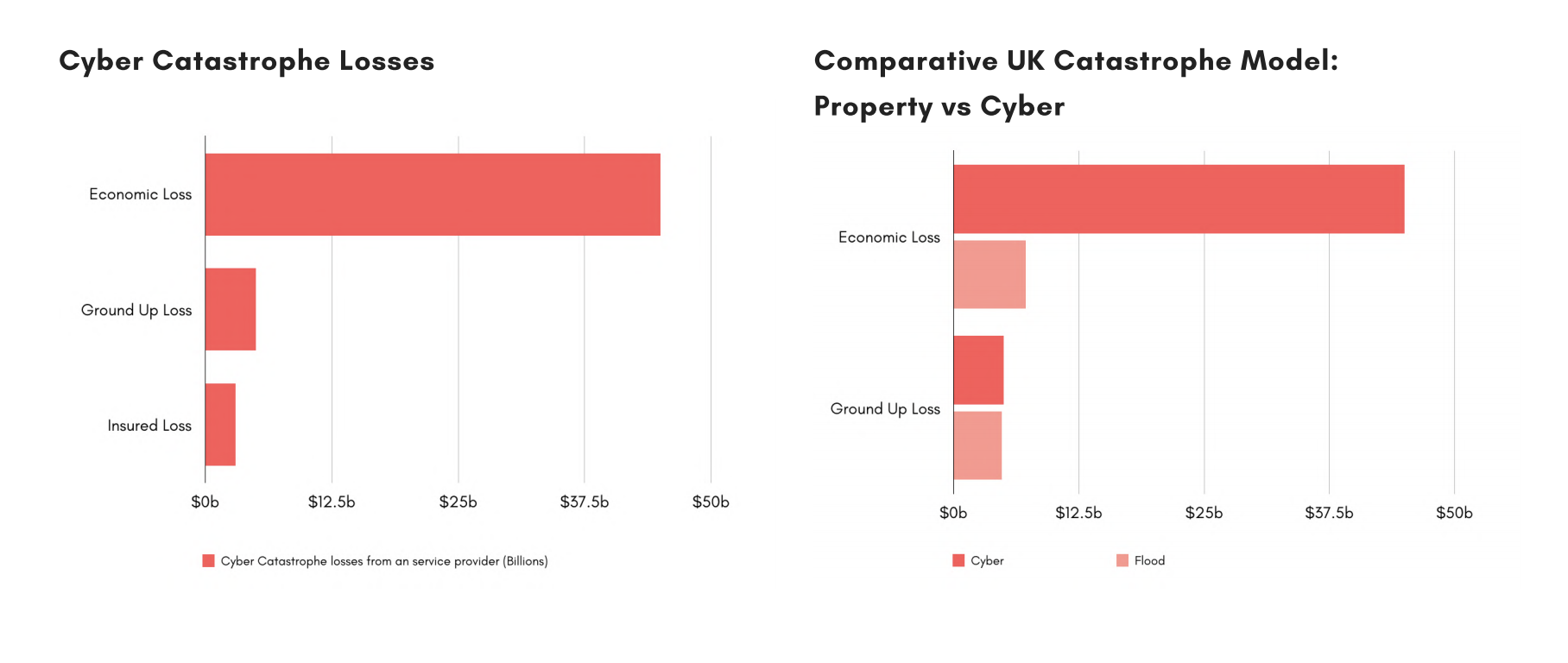 Cyber Catastrophe Losses