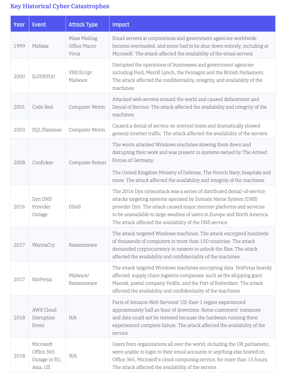 Key Historical Cyber Catastrophes