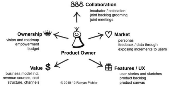 Khả năng cần có của Product Owner tại Magestore