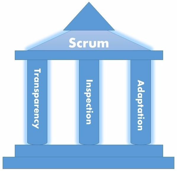3 trụ cột của scrum