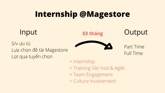 magestore internship process