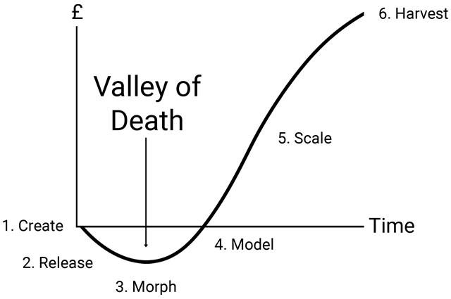 j curve model