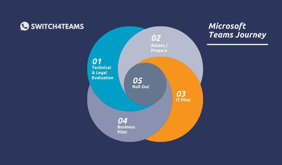microsoft teams journey