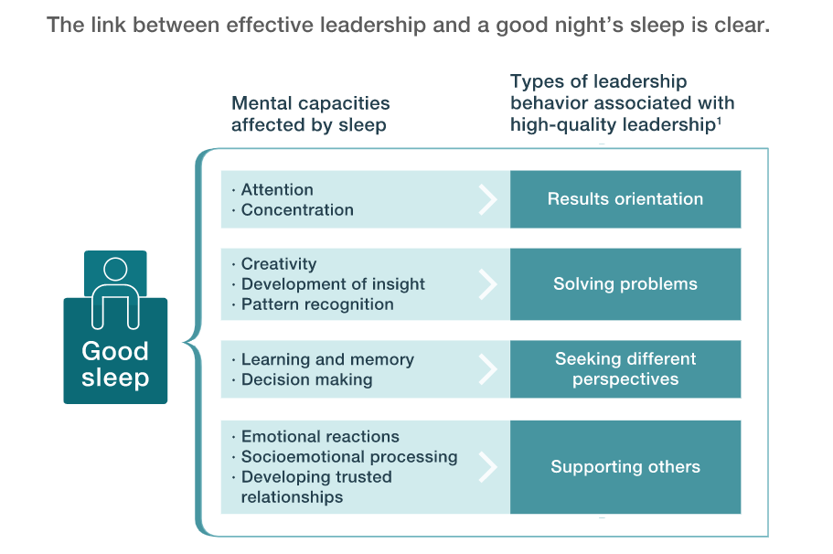 The link between effective leadership and a good night's sleep