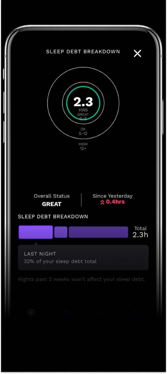 sleep debt breakdown