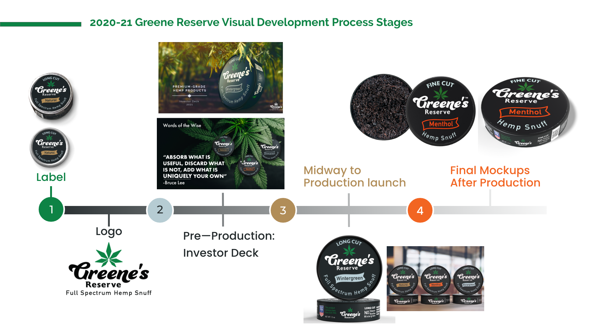 Timeline of Greene's Reserve Visual Development Stages
