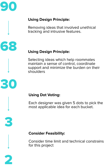 An image that shows the down selection from 90 ideas down to 3 ideas using various downselection methods