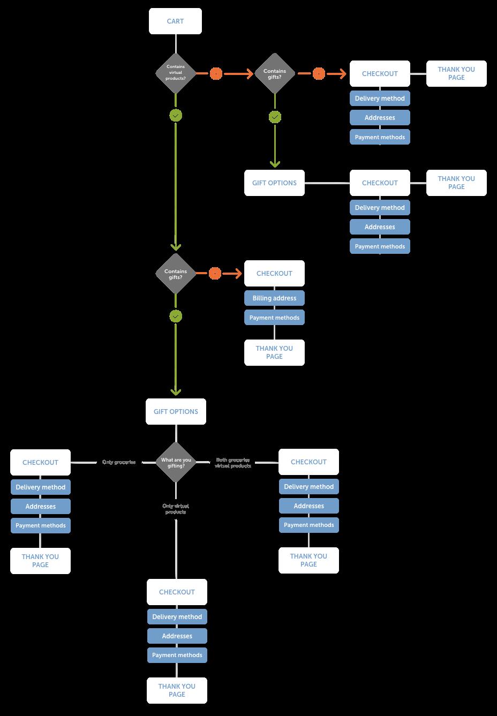 Example of user flow