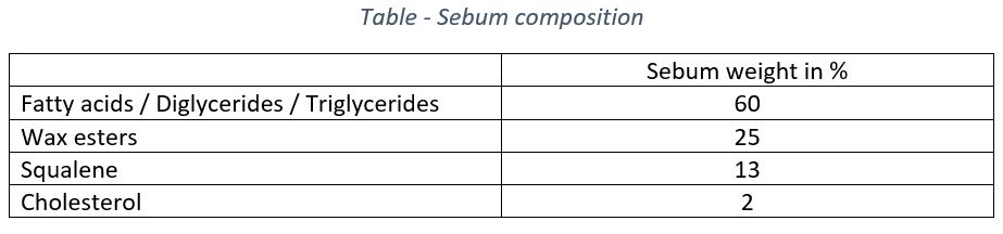 This table presents the human sebum composition. It is mostly composed of Glycerides (60%), wax esters (25%), squalene (13%) and cholesterol (2%).