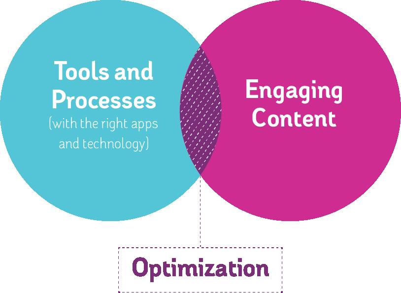 Tools + Content = Optimization
