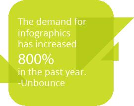Infographics Demand Unbounce Quote