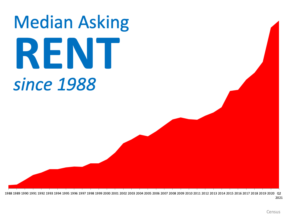 With Rents on the Rise – Is Now the Time To Buy? | MyKCM