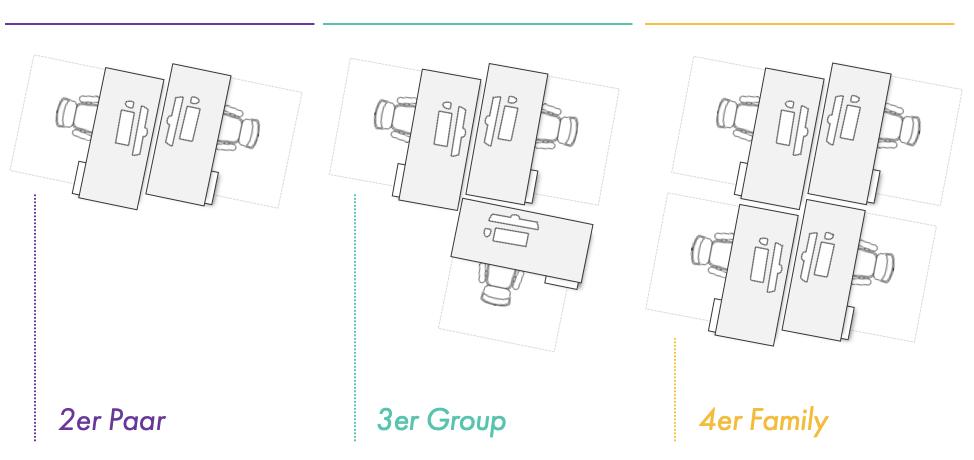 Grafik der drei versetzten Tischgruppen