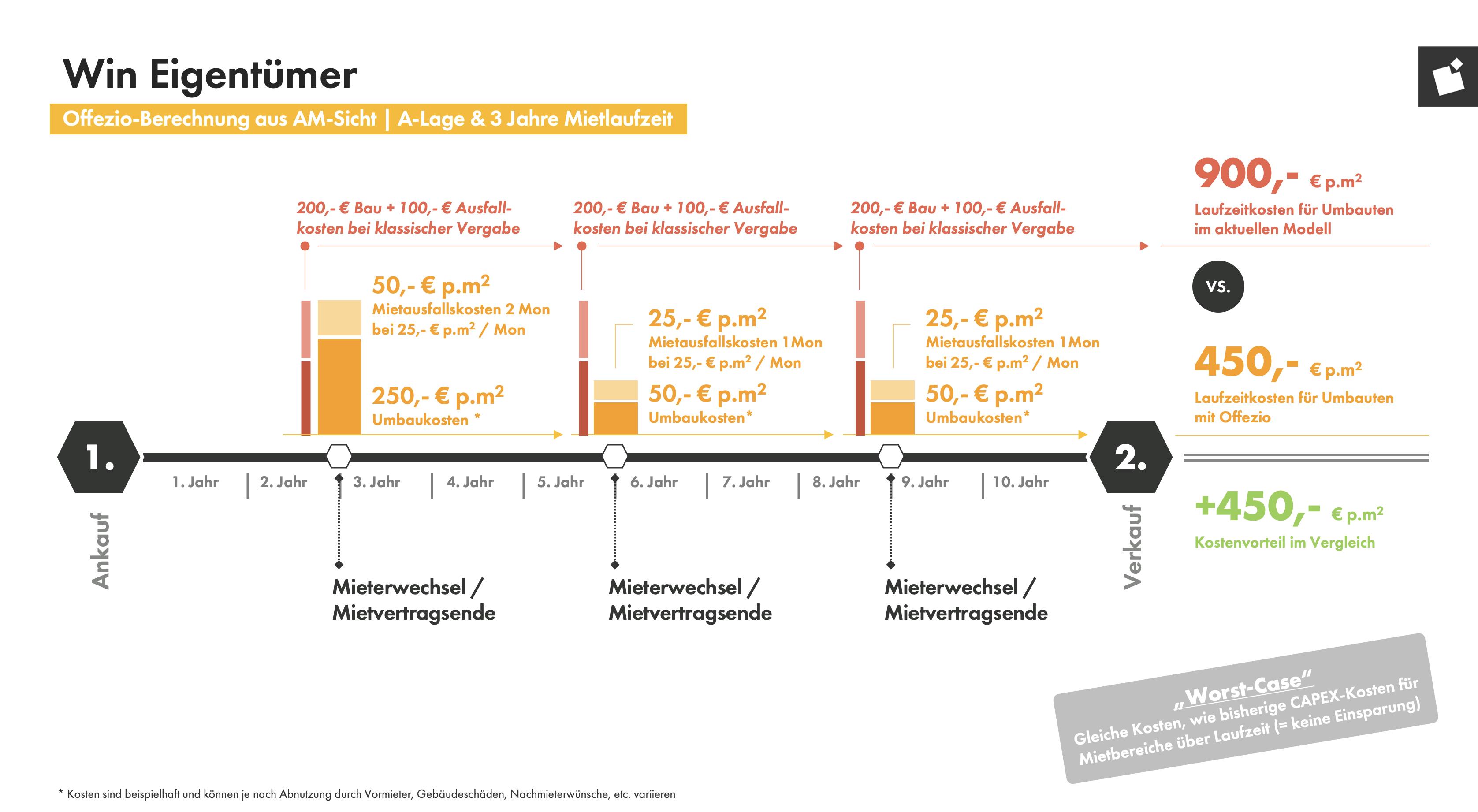 Grafik zeigt langfristige Einsparung von CAPEX- Kosten