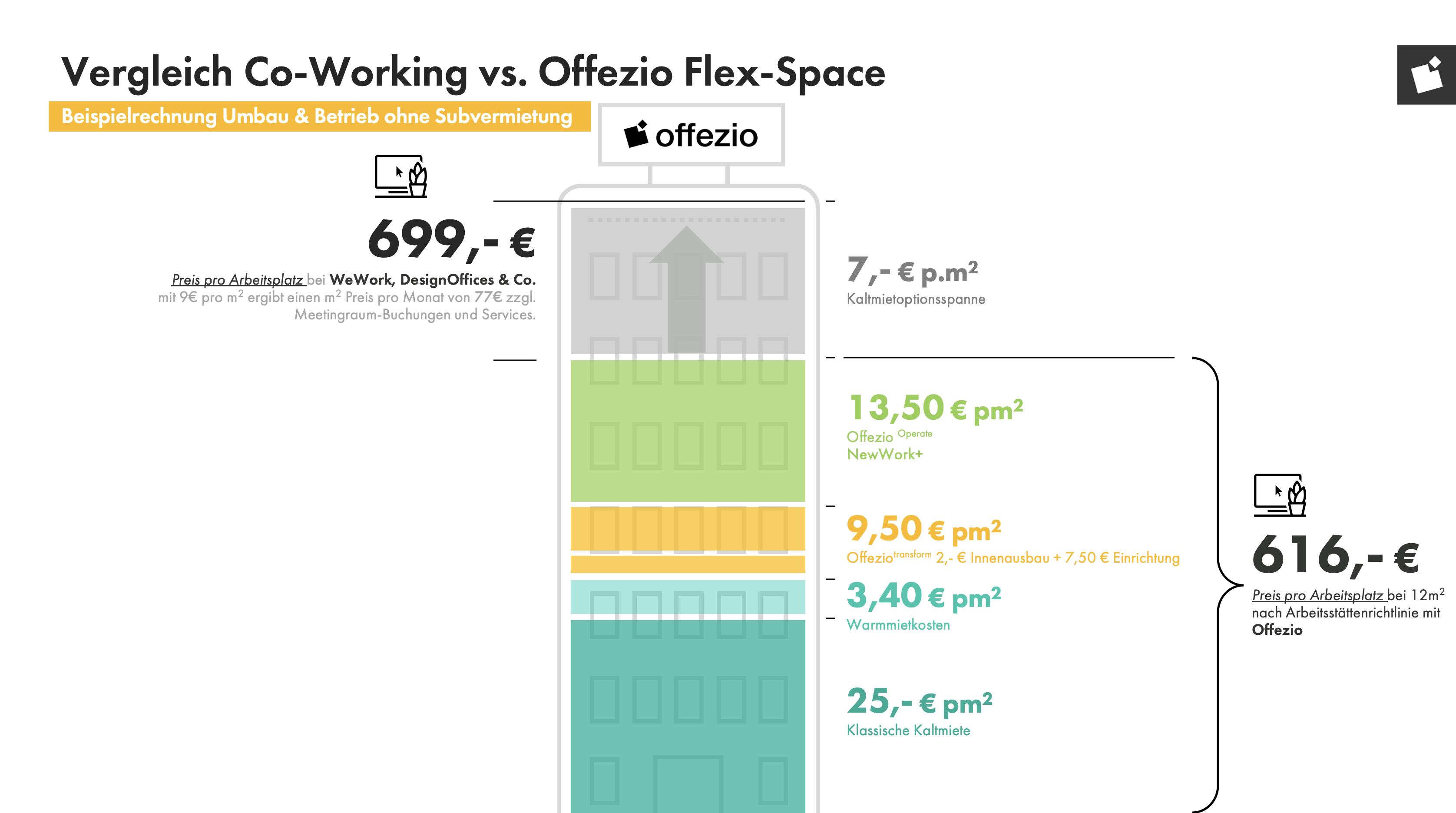 Beispielrechnung von Coworking vs. Flex Space