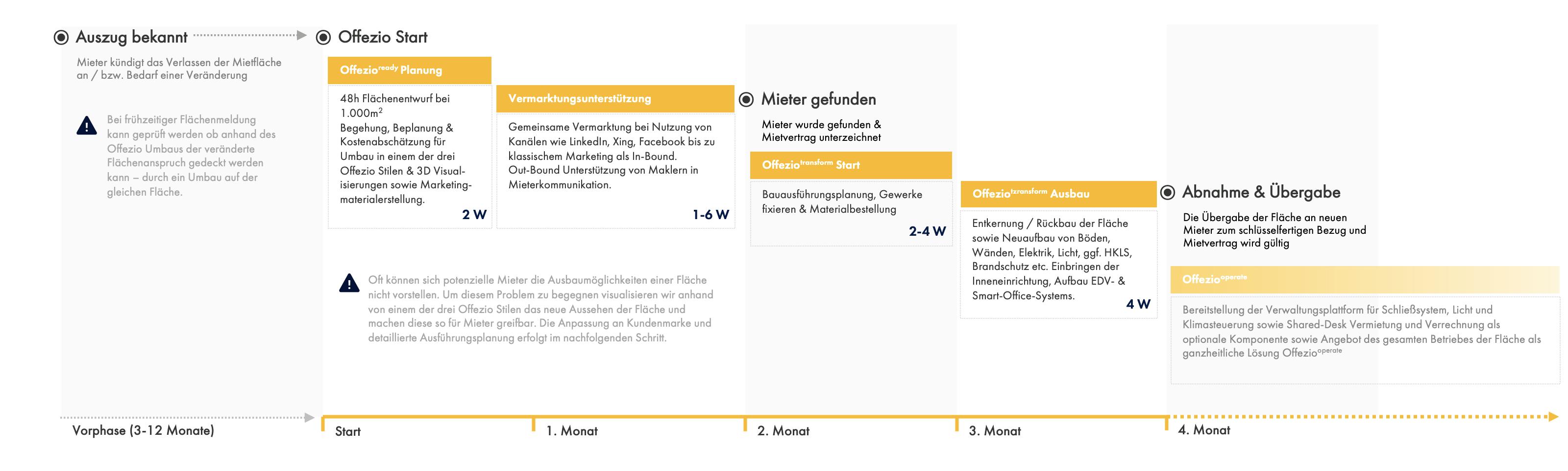 Grafik zeigt Ausführung und Ablauf eines Offezio Projekts