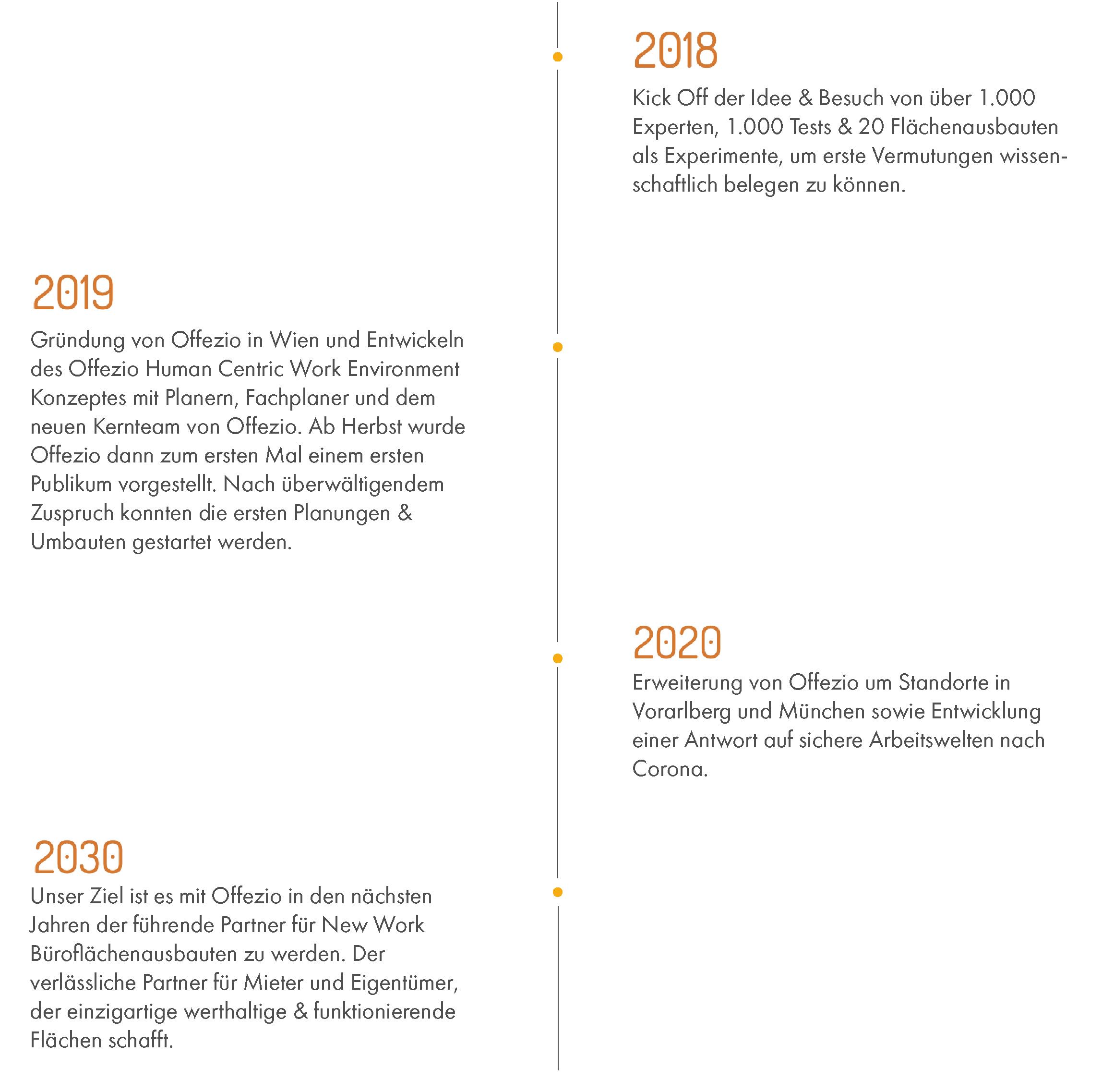 Zeitstrahl von 2018-2030 zur Unternehmensgeschichte
