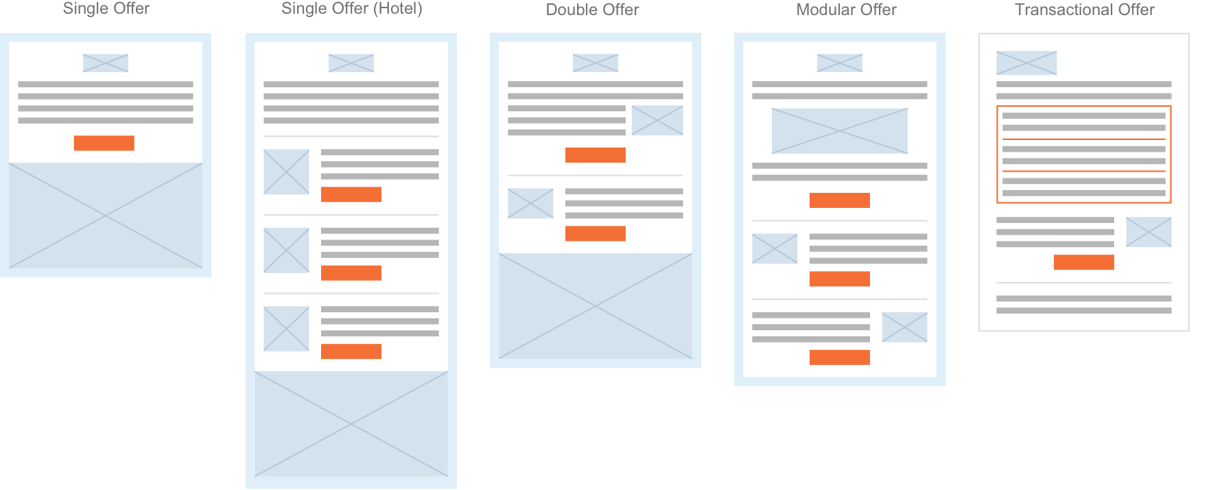 Low fidelity wireframes of the drip template variations.