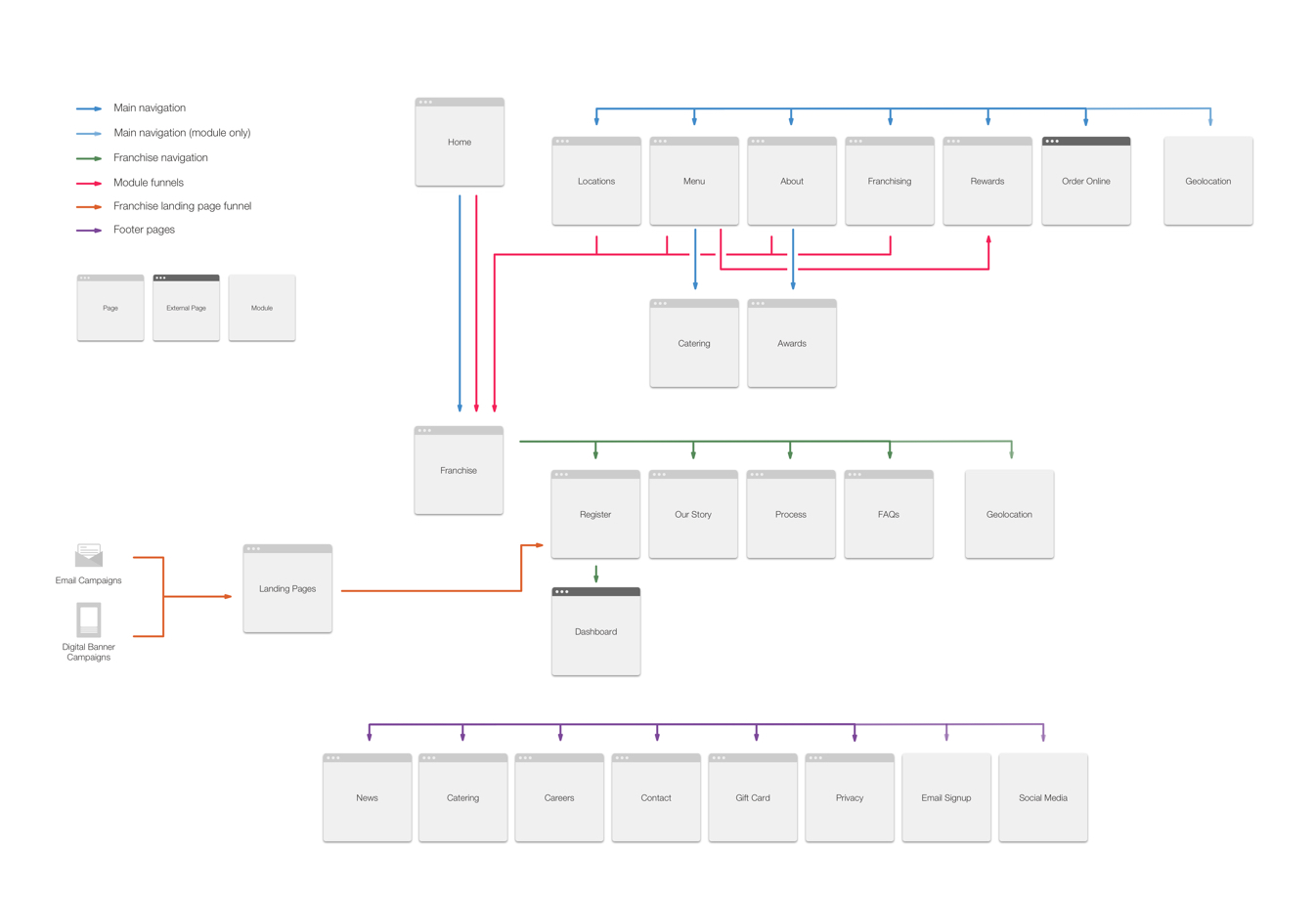 Capriotti's sitemap and user flows.
