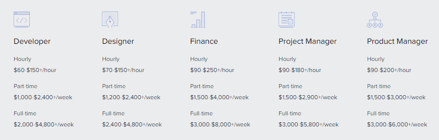 Toptal pricing - What's Toptal's fee structure?