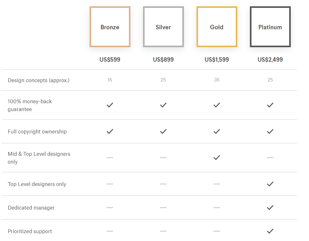 99Designs pricing - What's 99Designs's fee structure?
