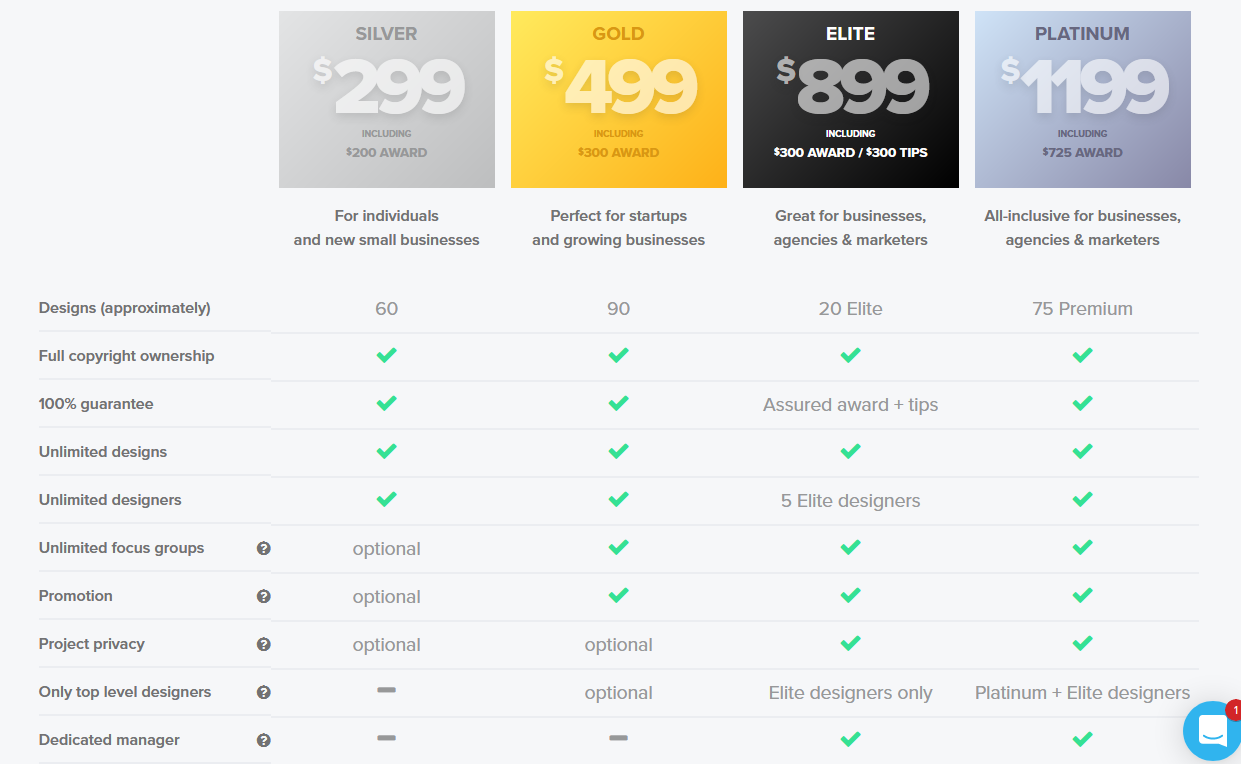 Crowdspring pricing - What's Crowdspring's fee structure?