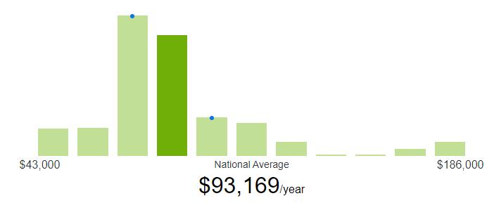 ZipRecruiter Shopify Developer Salary in USA
