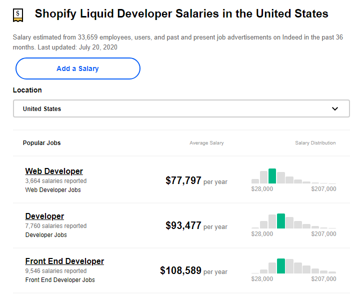 Indeed Shopify Developer Salary in USA