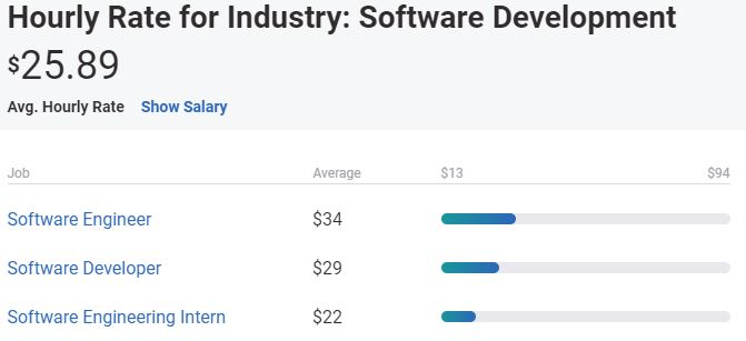 What is a typical hourly rate for a freelance software engineer?