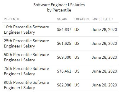 How much do freelance software engineers make in salary?