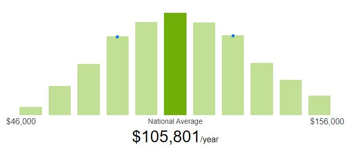 How much do freelance Java developers make in salary?