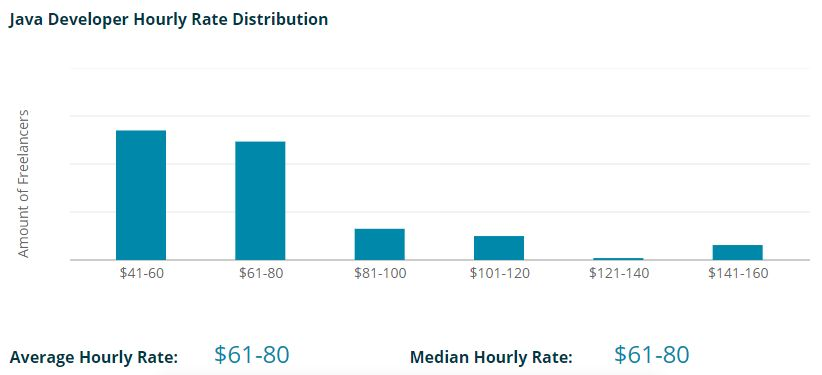 What is a typical hourly rate for a freelance Java developer?