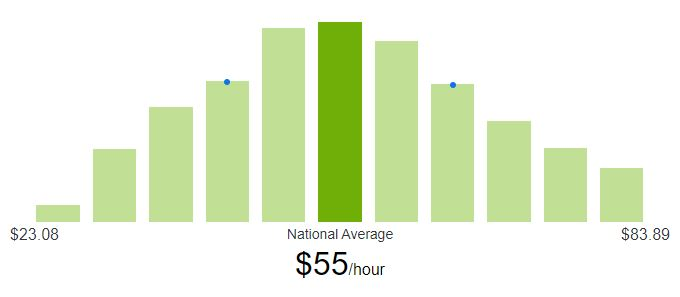 What is a typical hourly rate for a freelance Salesforce developer?
