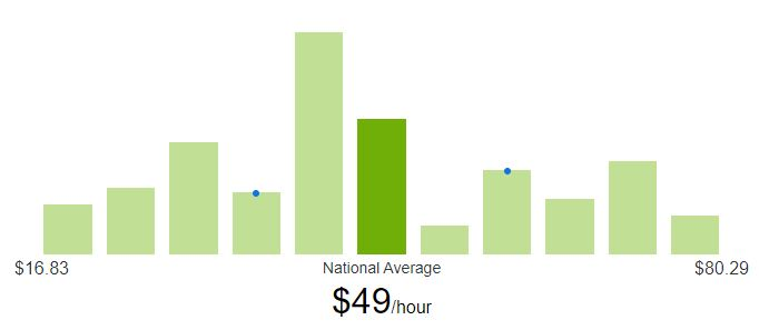 What is a typical hourly rate for a freelance game developer?