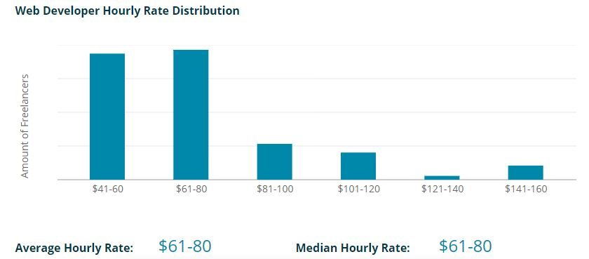 What is a typical hourly rate for a freelance web developer?