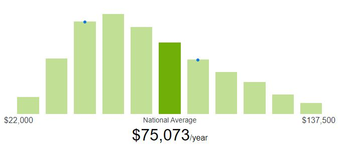 How much do freelance web developers make in salary?
