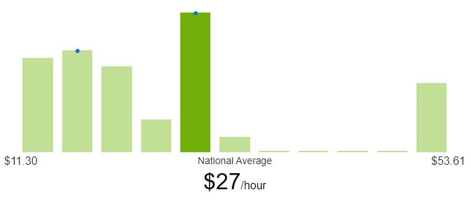 What is a typical hourly rate for a freelance web designer?
