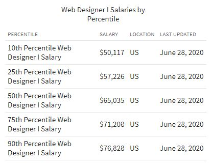 How much do freelance web designers make in salary?