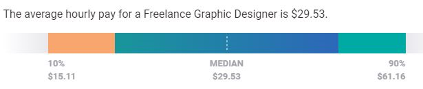 What is a typical hourly rate for a freelance logo designer?