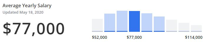 How much do freelance visual designers make in salary?