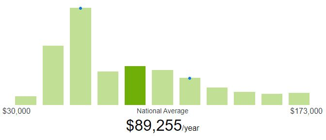 How much do freelance UI designers make in salary?