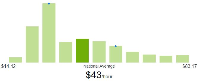 What is a typical hourly rate for a freelance UI designer?