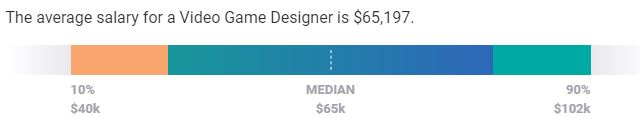 How much do freelance game designers make in salary?