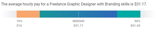 What is a typical hourly rate for a freelance brand designer?