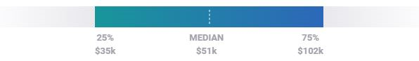 How much do freelance brand designers make in salary?