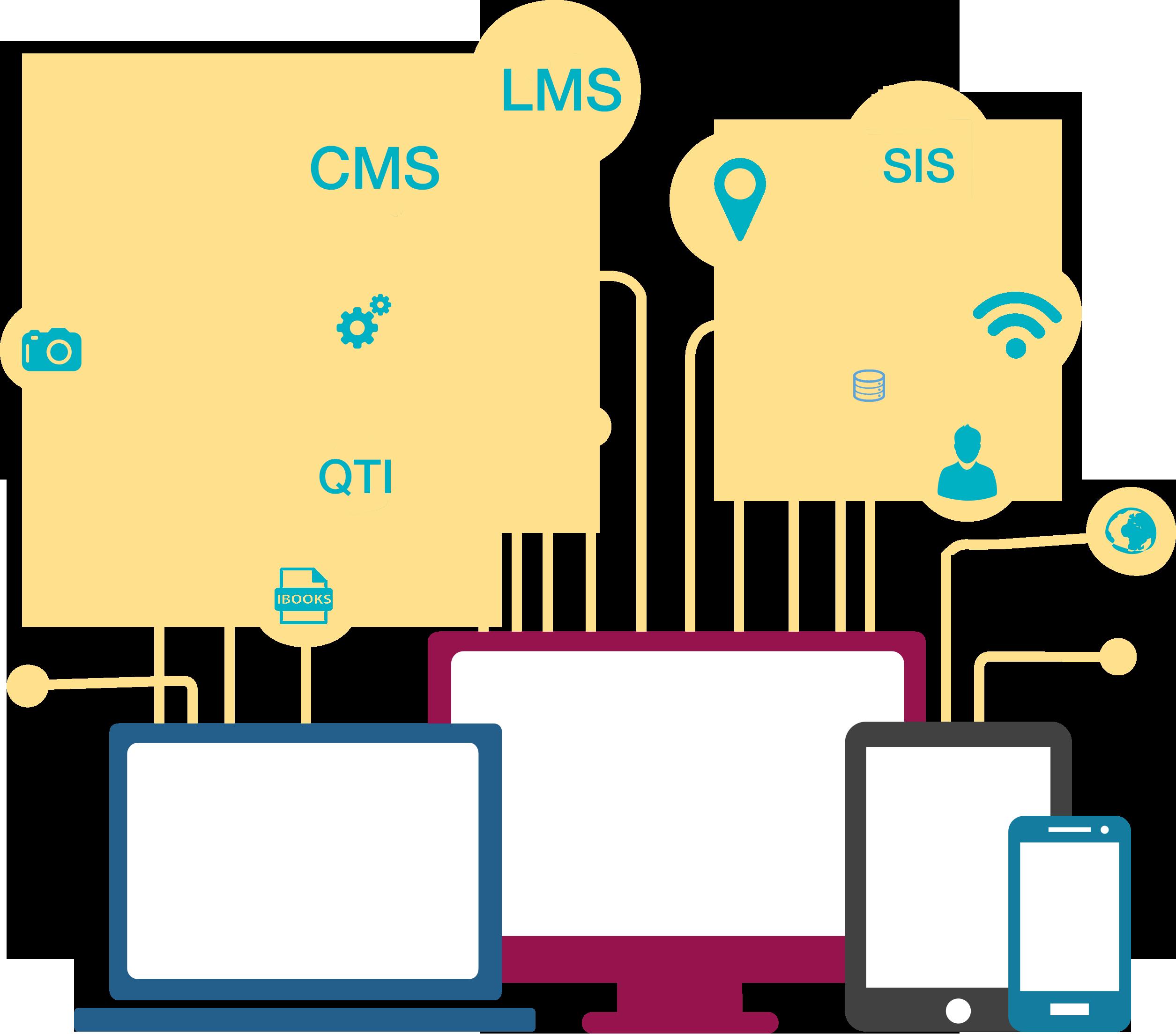 QTI, CMS, LMS, SIS technology web