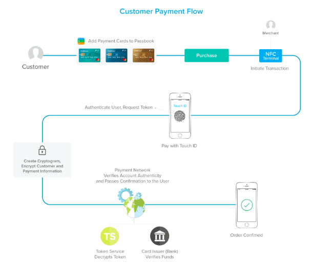 Customer payment flow for encrypted apple pay.