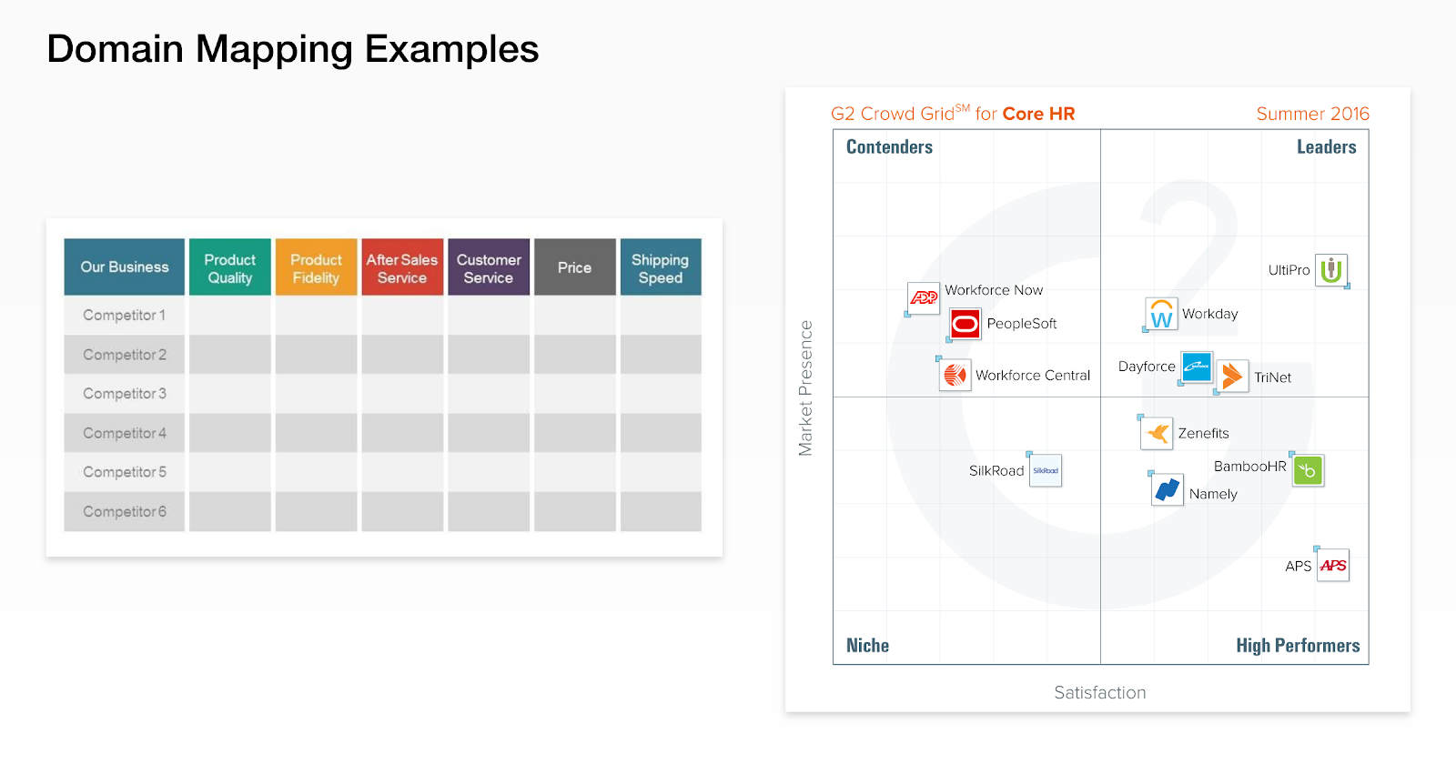 Two examples of domain mapping, including a competitive analysis matrix and graph.