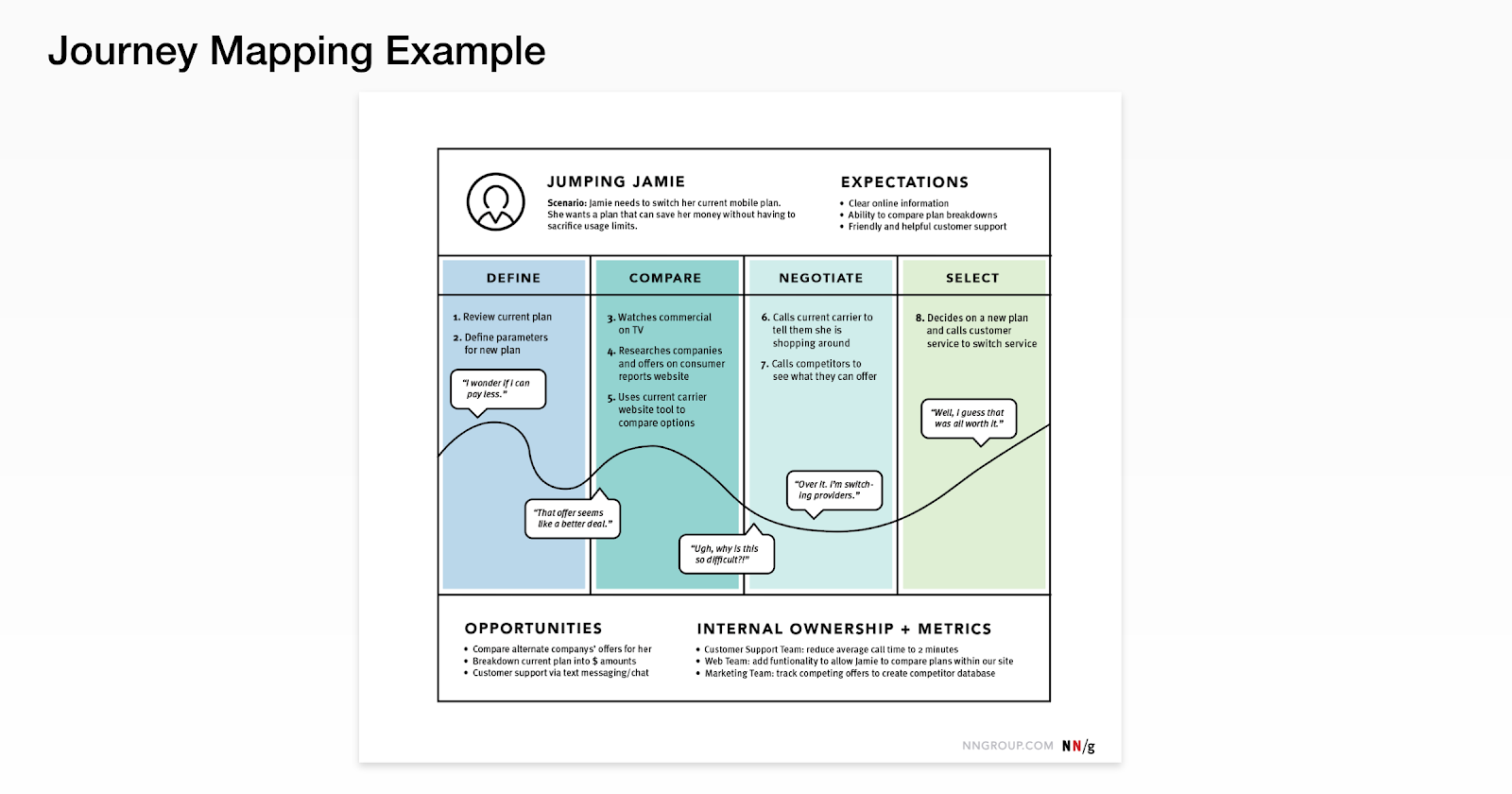 A journey map example with three phases: Define, Compare, Negotiate, Select.