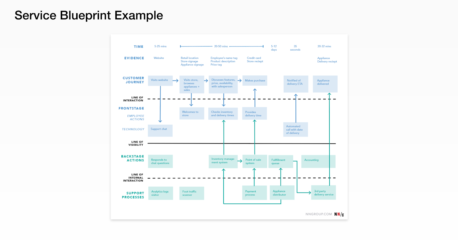 A service blueprint example.